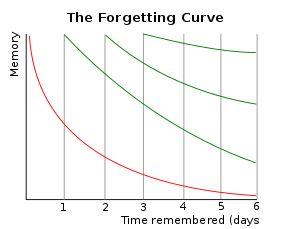 ウィキペディアの忘却曲線